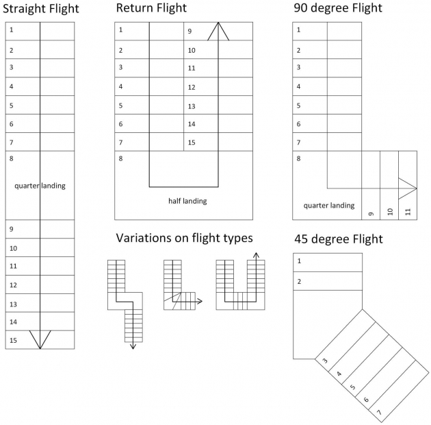 Steel Staircase Dimensions Understanding The Design And Construction Of Stairs Flight Types Pic 76