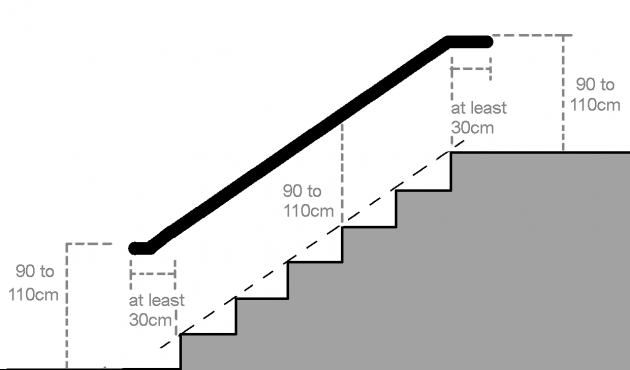 Stair Handrail Height Choosing And Fitting Grab Rails Disabled Living Foundation Pic 89