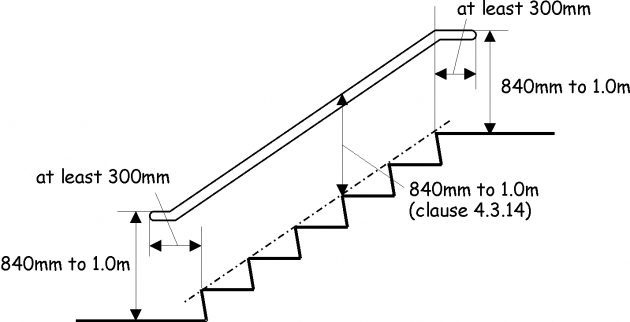 Stair Riser Height And Ramps Picture 33