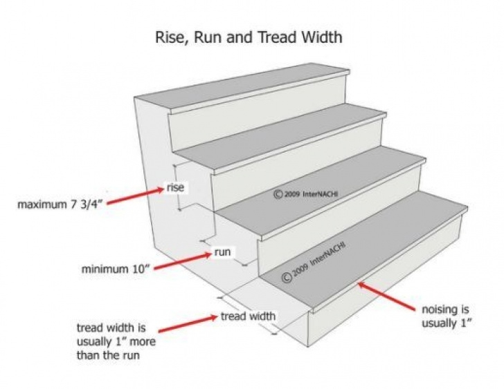 Staircase Size Standard Stair Dimensions | Stairs Measurements, Stair Photo 481