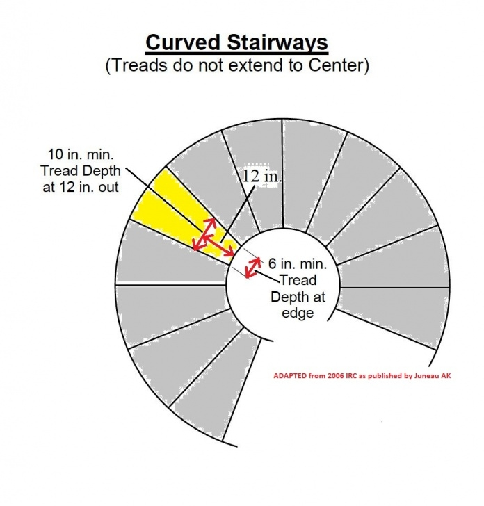Standard Dimensions Of A Spiral Staircase Circular Stairs, Circular Stair Kits, Circular Star Image 068