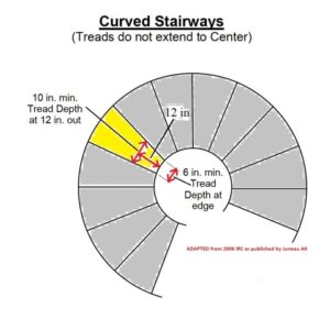 Standard Dimensions Of A Spiral Staircase